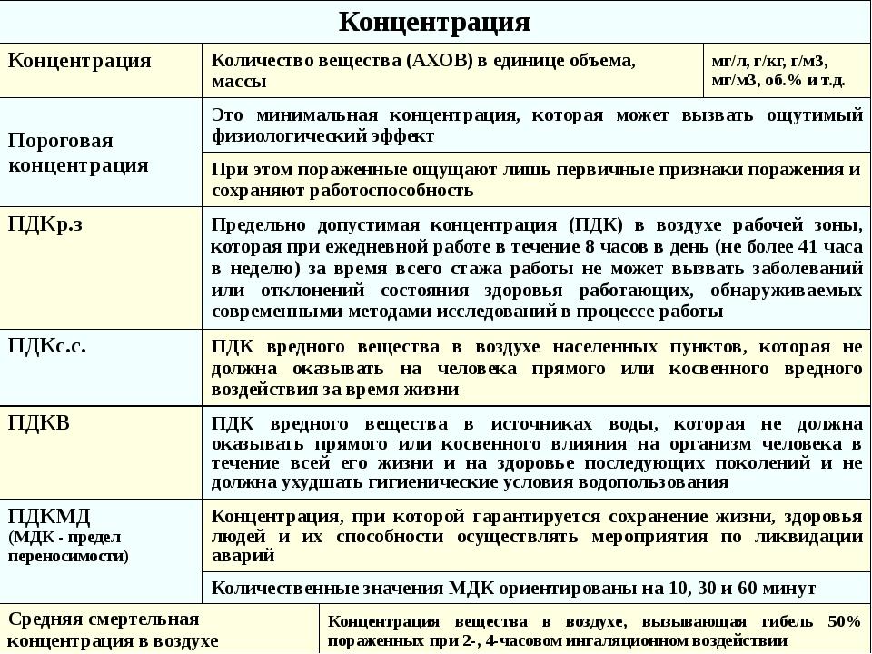 Концентрация Концентрация Количество вещества (АХОВ) в единице объема, массы...