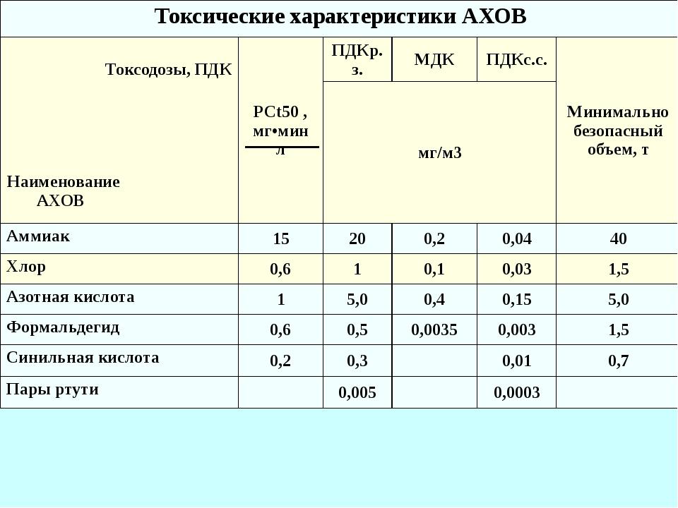 Токсические характеристики АХОВ Токсодозы, ПДК Наименование АХОВ PCt50, мг•м...