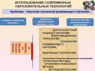 Раздел 7. Внеурочная деятельность по предмету Участие в районных конкурсах Уч