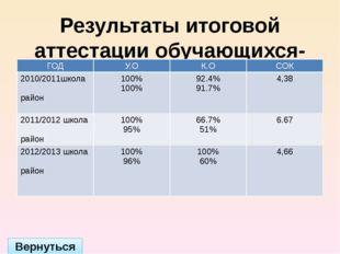 Участие в международных конкурсах Вернуться Год Название конкурса 2012/2013
