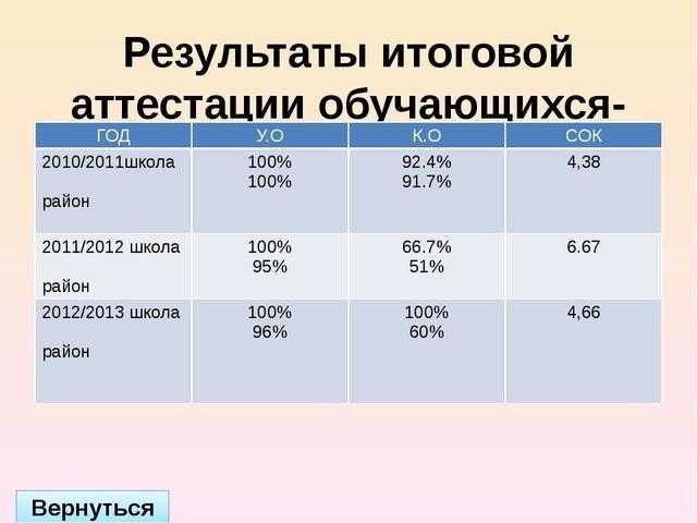 Участие в международных конкурсах Вернуться Год Название конкурса 2012/2013...