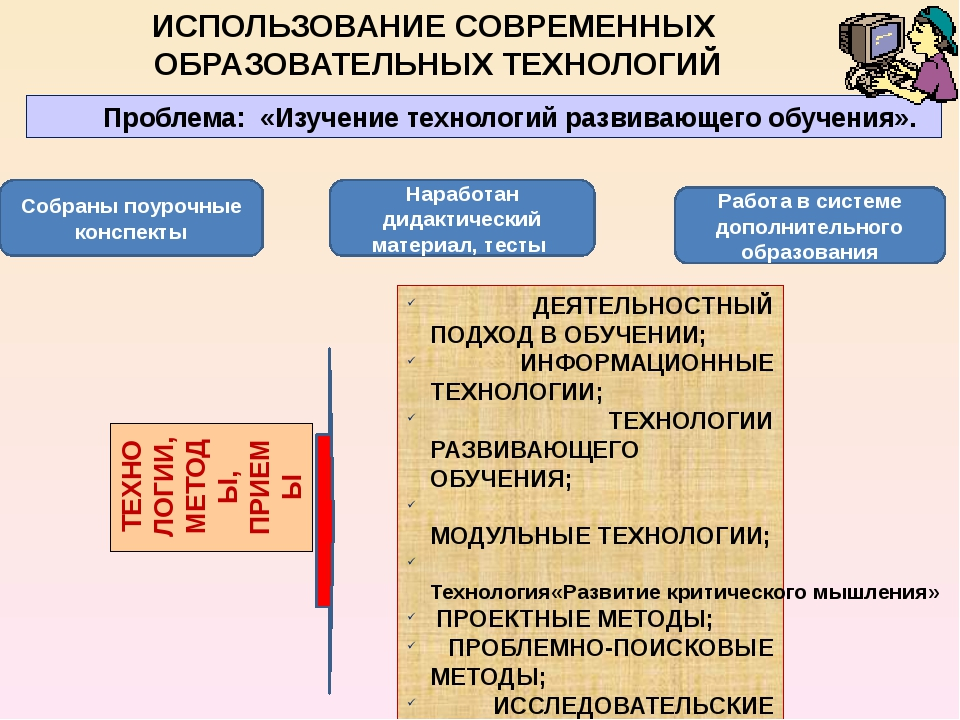 Раздел 7. Внеурочная деятельность по предмету Участие в районных конкурсах Уч...