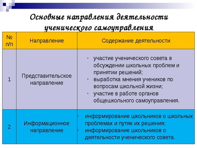 Основные направления деятельности ученического самоуправления № п/п Направлен...