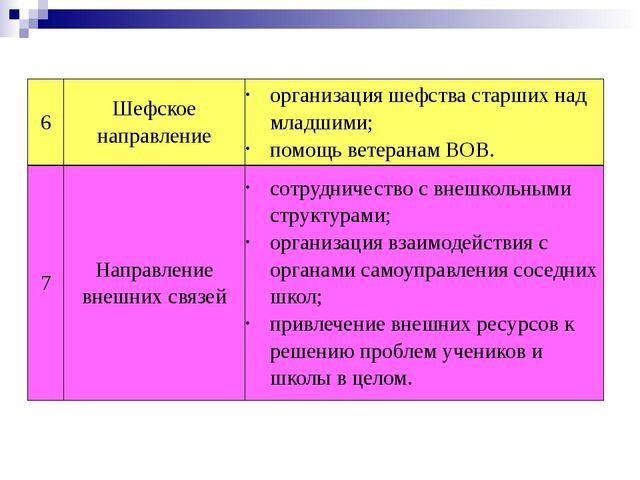 6 Шефское направление организация шефства старших над младшими; помощь ветера...