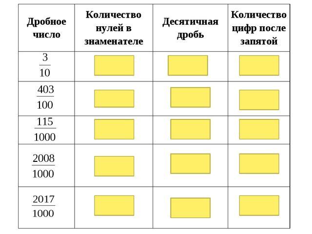 Дробное числоКоличество нулей в знаменателеДесятичная дробьКоличество цифр...