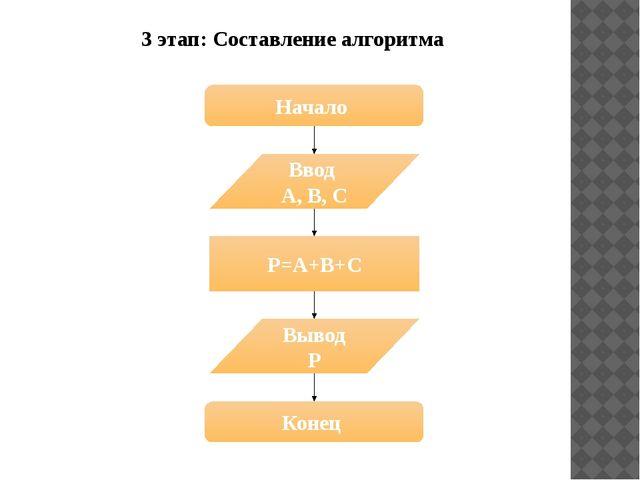 3 этап: Составление алгоритма Начало Ввод A, B, C P=A+B+C Вывод P Конец
