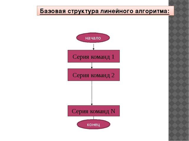Базовая структура линейного алгоритма: начало конец Серия команд 1 Серия кома...
