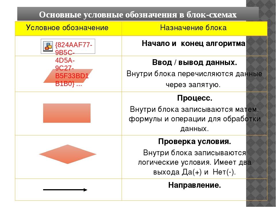 Основные условные обозначения в блок-схемах Условное обозначение Назначение б...