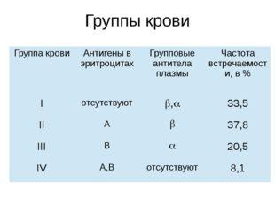 Группы крови Группа крови Антигены в эритроцитах Групповые антитела плазмы Ча