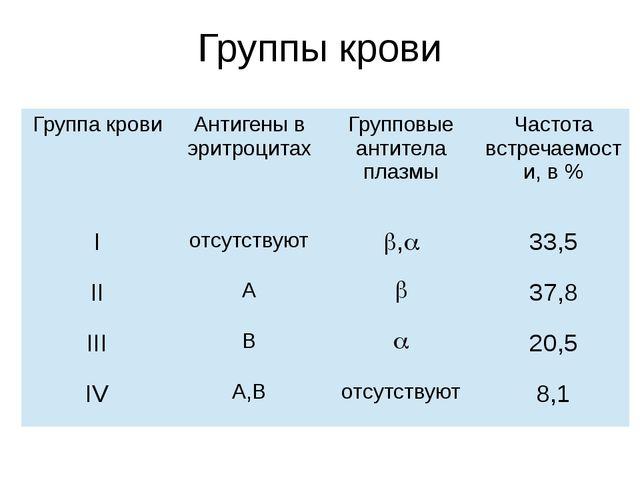 Группы крови Группа крови Антигены в эритроцитах Групповые антитела плазмы Ча...