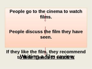 Writing a film review People go to the cinema to watch films. People discuss