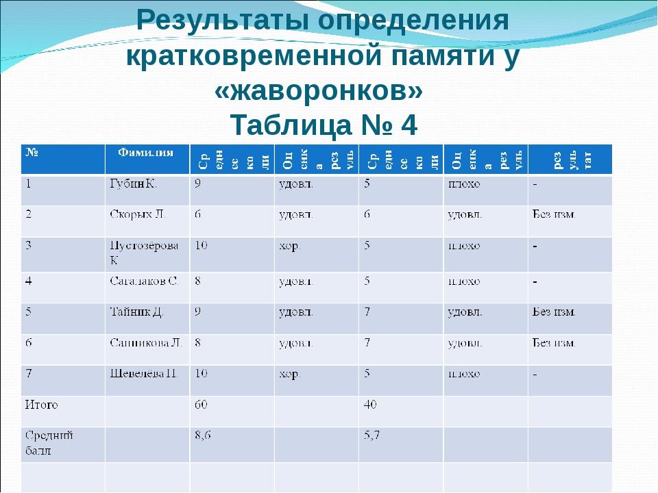 Результаты определения кратковременной памяти у «жаворонков» Таблица № 4