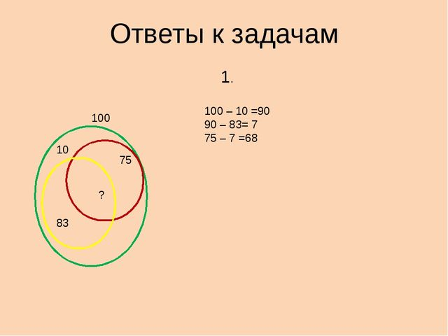 Ответы к задачам 10 75 83 100 ? 100 – 10 =90 90 – 83= 7 75 – 7 =68 1.