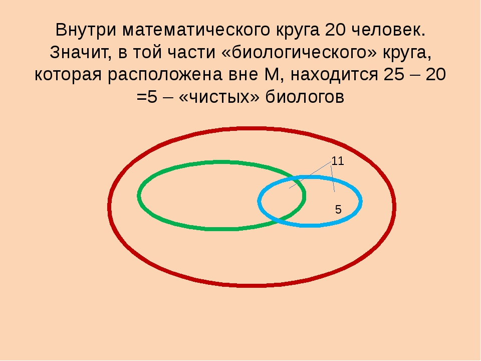 Внутри математического круга 20 человек. Значит, в той части «биологического»...