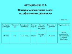 Эксперимент №1. Влияние отсутствия влаги на образование цветоноса Таблица № 1