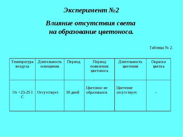 Эксперимент №2 Влияние отсутствия света на образование цветоноса. Таблица № 2...