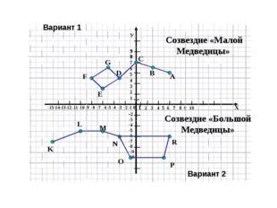 Я умею Я умею Хорошо Не очень хорошо Строить систему координат на плоскости О