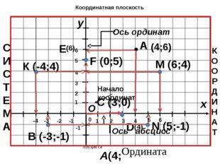 1 -1 1 -1 Определите координаты точек 0 A B D C Е F А(2;4) В(-4;3) D(4;-4) С(