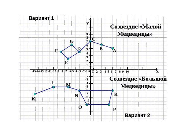 Я умею Я умею Хорошо Не очень хорошо Строить систему координат на плоскости О...