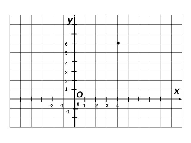 y x 4 2 1 0 1 2 3 4 -1 -2 -1 О 3 5 6 СИСТЕМА КООРДИНА Т Координатная плоскос...