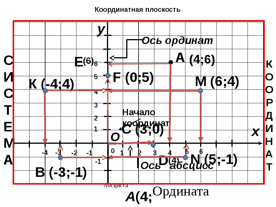 1 -1 1 -1 Определите координаты точек 0 A B D C Е F А(2;4) В(-4;3) D(4;-4) С(...