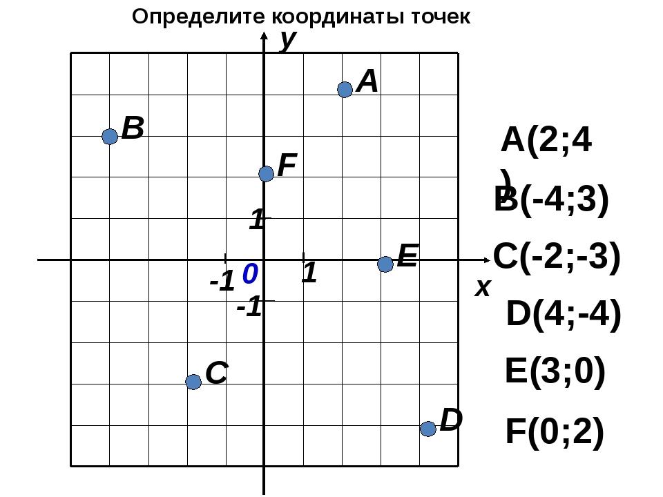 Постройте точки и последовательно соедините их: А(3;3) В(0;3) С(0;0) D(3;0)...