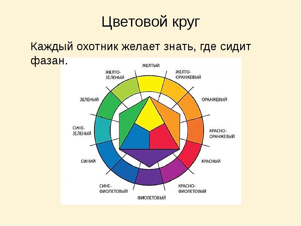Цветовой круг Каждый охотник желает знать, где сидит фазан.