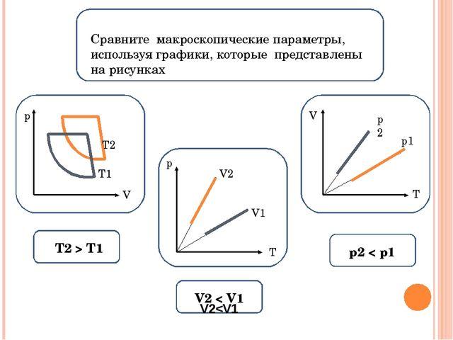 Сравните макроскопические параметры, используя графики, которые представлены...