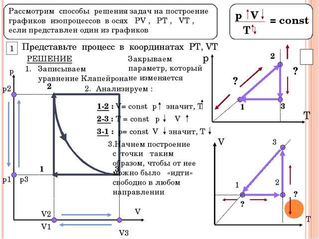 Рассмотрим способы решения задач на построение графиков изопроцессов в осях...