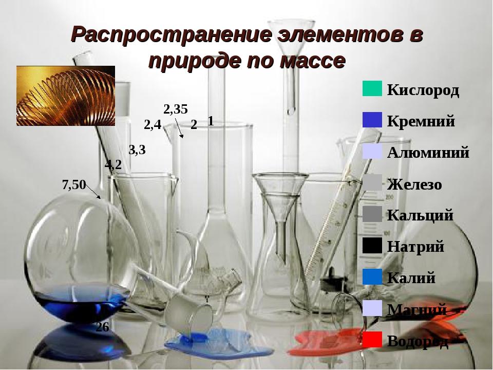 Распространение элементов в природе по массе