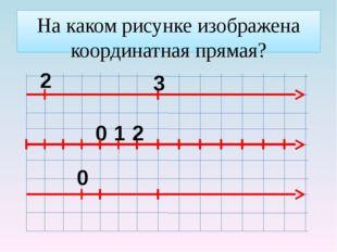 На каком рисунке изображена координатная прямая? 0 0 1 2 3 2