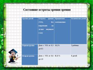 Состояние остроты зрения зрения Группа детейОстрота зрения (VIS), без коррек