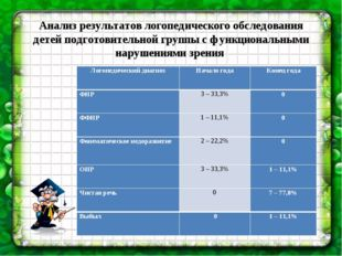 Анализ результатов логопедического обследования детей подготовительной групп