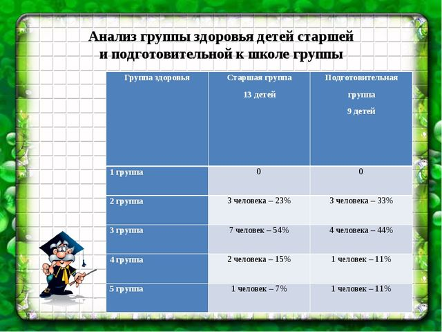 Анализ группы здоровья детей старшей и подготовительной к школе группы Групп...