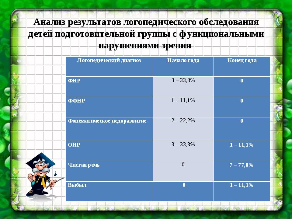 Анализ результатов логопедического обследования детей подготовительной групп...