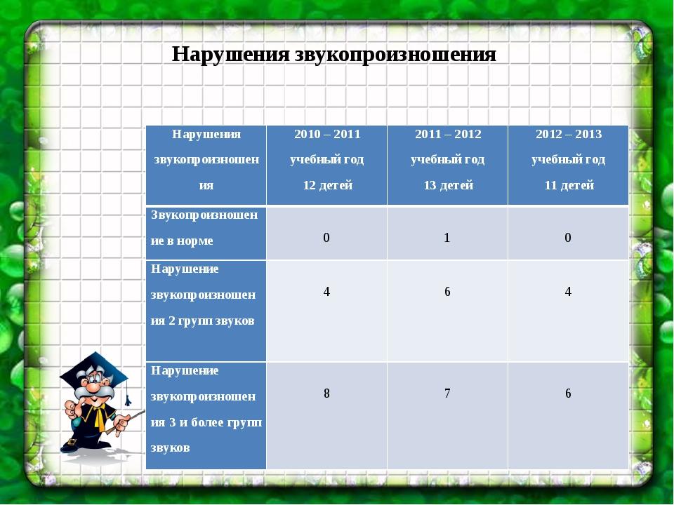Нарушения звукопроизношения Нарушения звукопроизношения2010 – 2011 учебный...