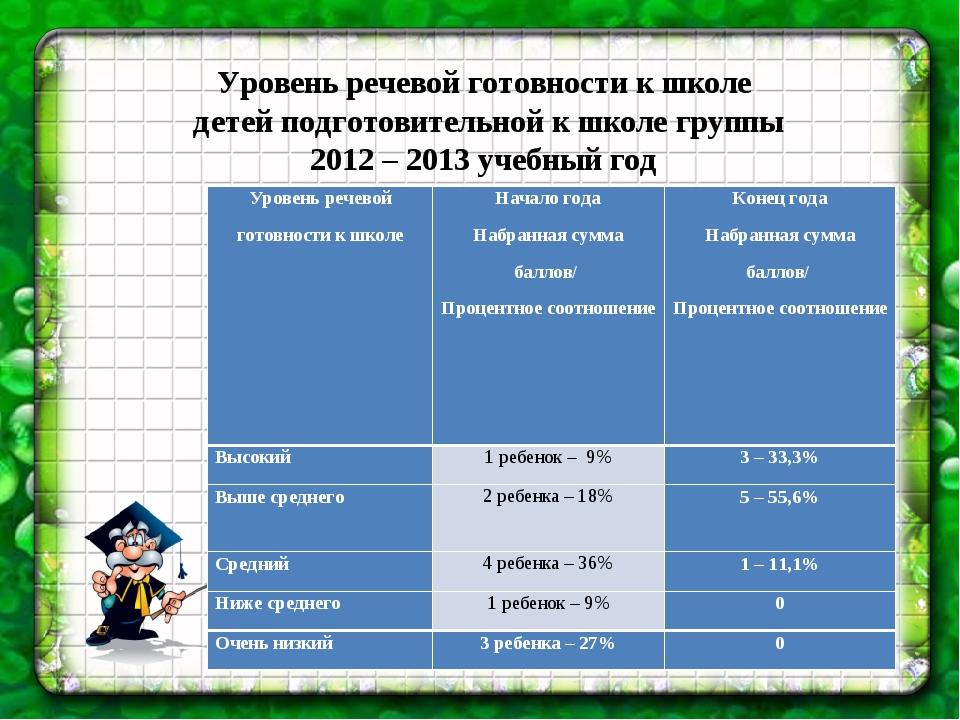 Уровень речевой готовности к школе детей подготовительной к школе группы 201...