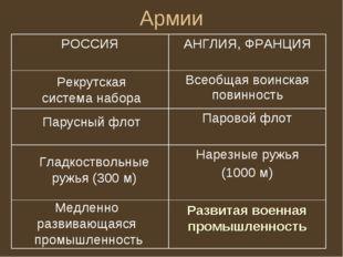 Армии Парусный флот Рекрутская система набора Гладкоствольные ружья (300 м) М