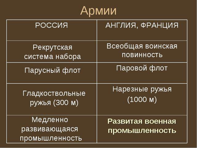 Армии Парусный флот Рекрутская система набора Гладкоствольные ружья (300 м) М...