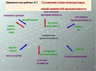 Практическая работа №3. Составление схемы межотраслевых связей химической про