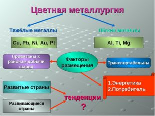 Цветная металлургия Тяжёлые металлы Лёгкие металлы Cu, Pb, Ni, Au, Pt Al, Ti,