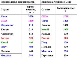 МЕДНАЯ ПРОМЫШЛЕННОСЬ МИРА В КОНЦЕ 1990–х гг. Производство концентратовВыплав