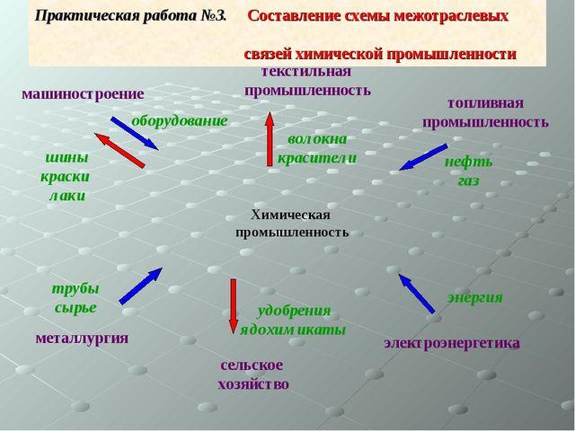 Практическая работа №3. Составление схемы межотраслевых связей химической про...