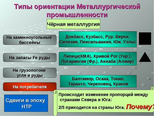 Типы ориентации Металлургической промышленности Чёрная металлургия На каменно...