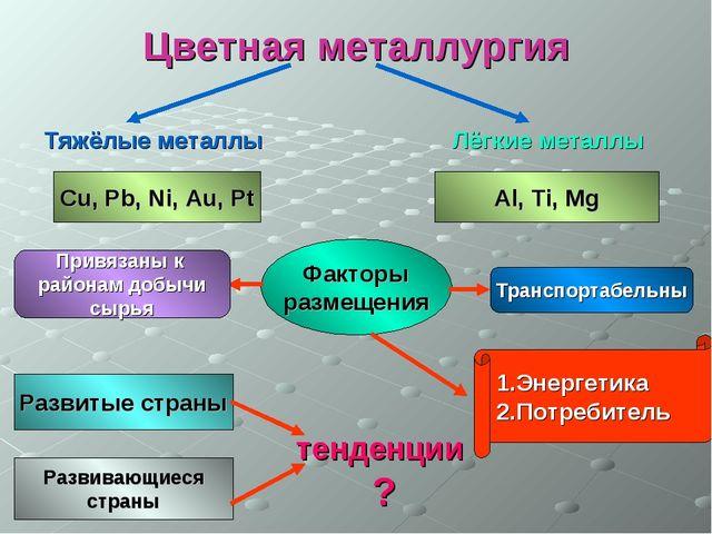Цветная металлургия Тяжёлые металлы Лёгкие металлы Cu, Pb, Ni, Au, Pt Al, Ti,...