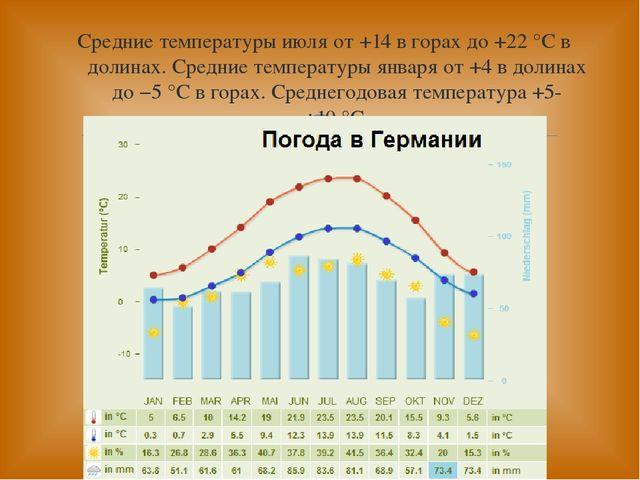 Средние температуры июля от +14 в горах до +22°C в долинах. Средние темпера...