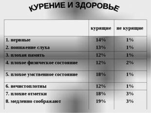 курящие не курящие 1. нервные14% 1% 2. понижение слуха13% 1% 3. плоха
