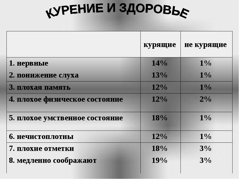 курящие не курящие 1. нервные14% 1% 2. понижение слуха13% 1% 3. плоха...
