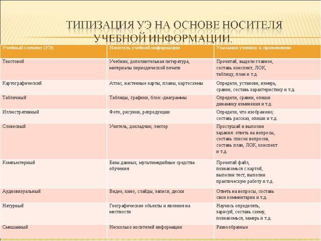 Учебный элемент (УЭ) Носитель учебной информацииУказания ученику к применен...