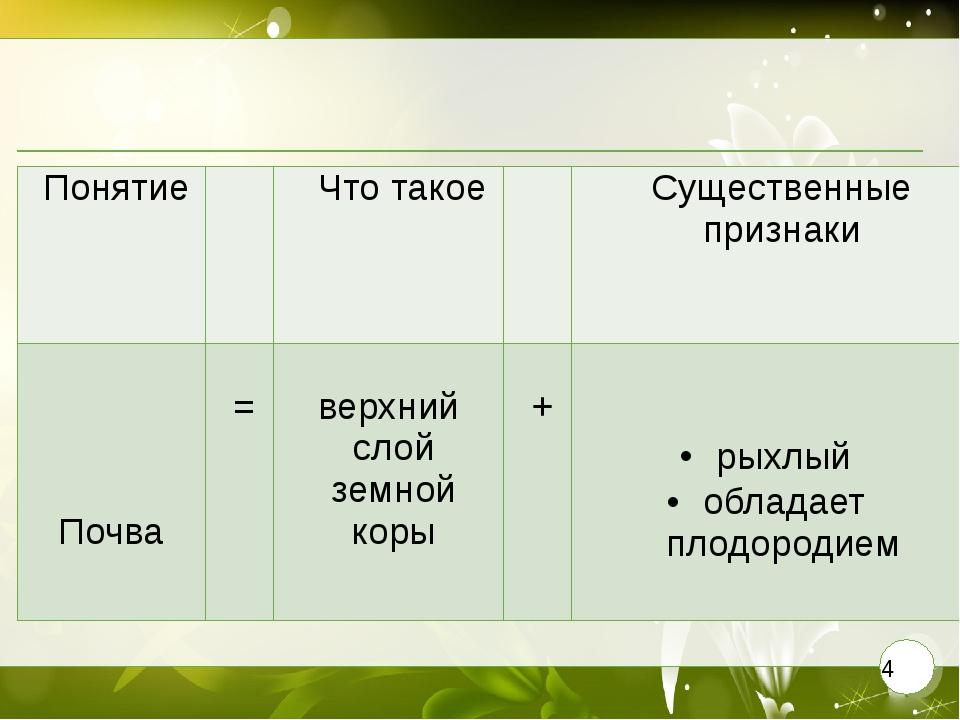 Понятие  Что такое Существенныепризнаки Почва = верхнийслой земной коры + р...